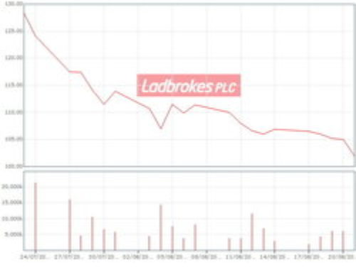 Ladbrokes shares to be sold by Chief Financial Officer
