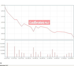 Ladbrokes casino shares dropped because of Chief Financial Officer