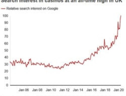 Online Casino Searches Hit All-Time High in the United Kingdom